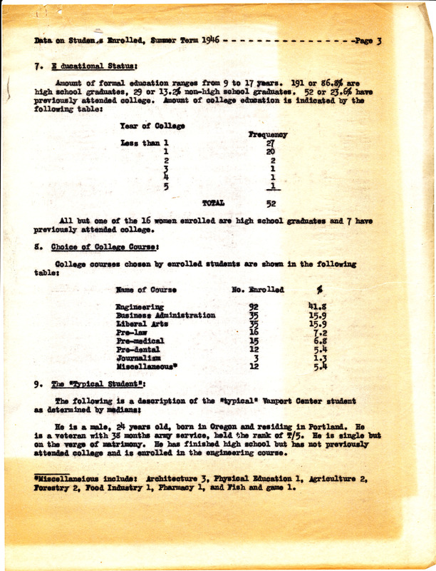 Data on students enrolled, summer term 1946