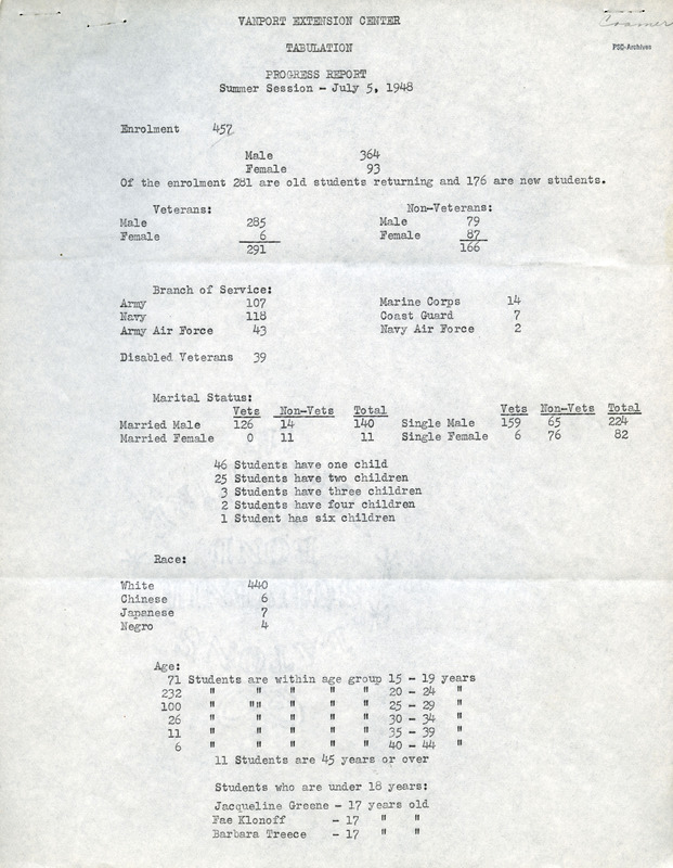 Vanport Summer Session 1948 statistics
